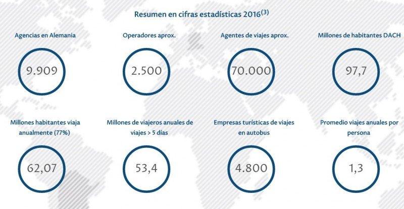 Cifras del mercado de viajes en Alemania. Fuente: Choosing Argentina.