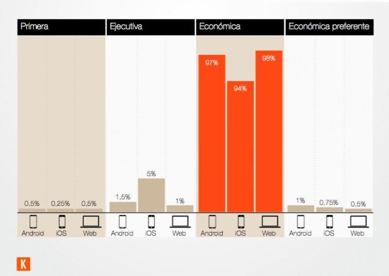 El 96% busca vuelos en clase económica.