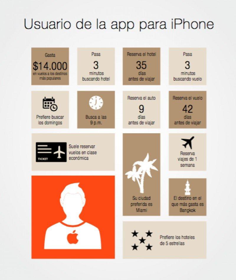 Perfil de los usuarios de iOS