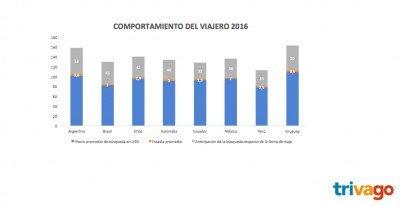 Comportamiento de los usuarios latinoamericanos. (Fuente: Trivago).