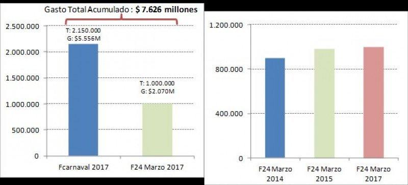 Comportamiento de los dos primeros feriados largos de 2017 en Argentina. Fuente: CAME.