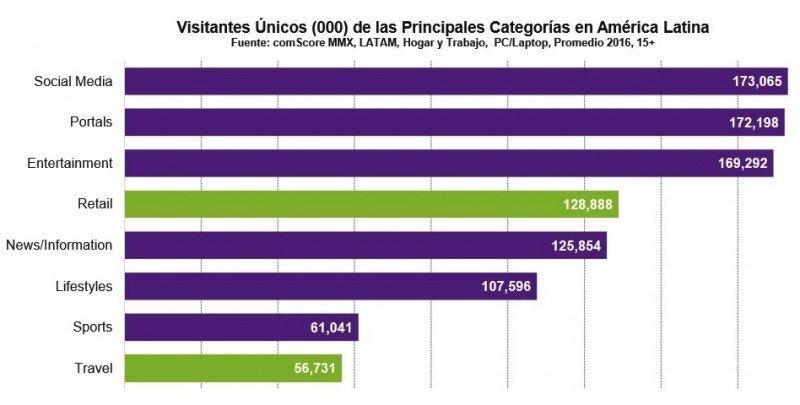 Viajes es la octava área de interés de los usuarios de Internet en América Latina.