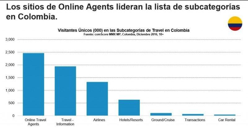 Crece el tráfico y el tiempo invertido en sitios de viajes en América Latina