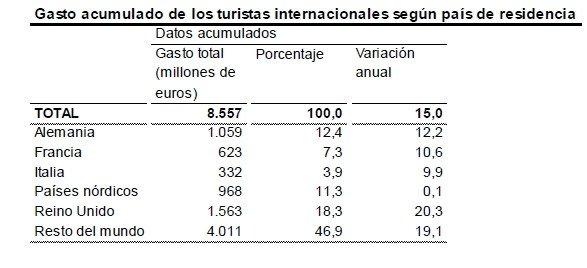 Los turistas extranjeros gastan un 15% más hasta febrero