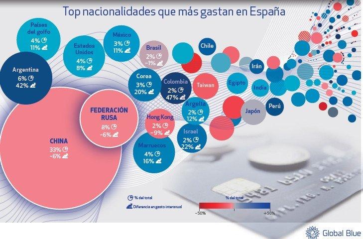 El turismo de compras en España reduce distancia con sus competidores