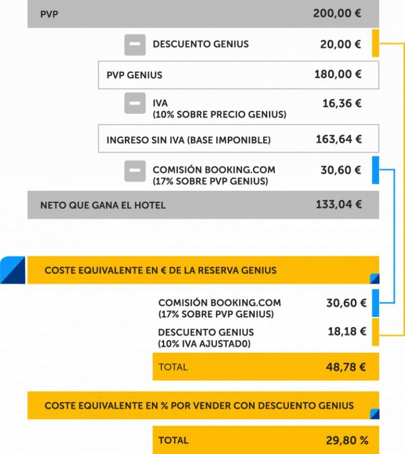 Mirai ha calculado el elevado coste de Booking Genius para los hoteles: una comisión del 29,8%.
