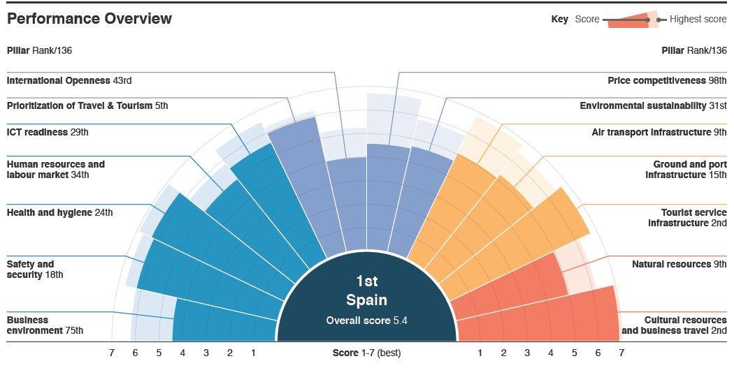 España mejora una décima su puntuación, hasta un 5,4, en la nueva edición del Índice de Competitividad de Viajes y Turismo.