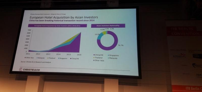 Gráfico que muestra la espectacular evolución de las inversiones chinas en el mercado hotelero europeo.