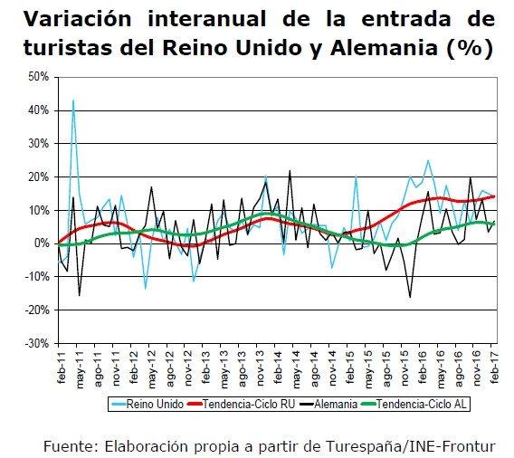 La llegada de turistas extranjeros crecerá un 13% en el segundo trimestre