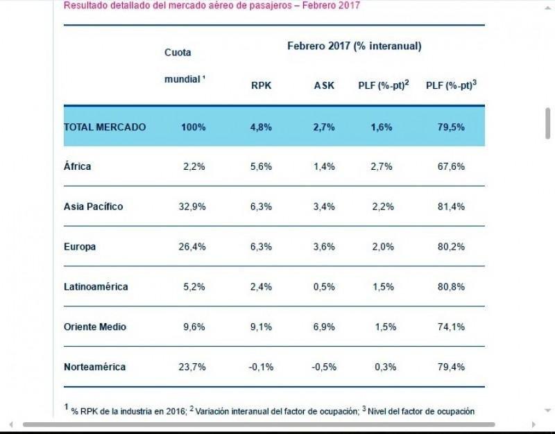 Comportamiento de los mercados internacionales según regiones en febrero. Fuente: IATA