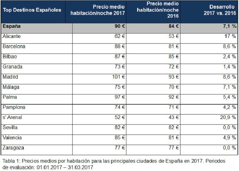 Los precios hoteleros en España subieron un 7,1%  en el primer trimestre