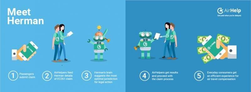 Un 'robot abogado' ayuda a pasajeros a reclamar indemnizaciones