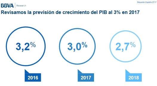 BBVA prevé que el PIB crecerá un 3% en 2017