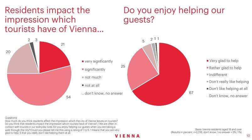 Los ciudadanos de Viena defienden los beneficios del turismo para la ciudad