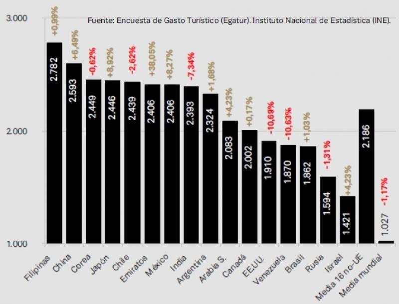 Gasto medio total por persona en España de los turistas procedentes de 16 países de fuera de la Unión Europea.