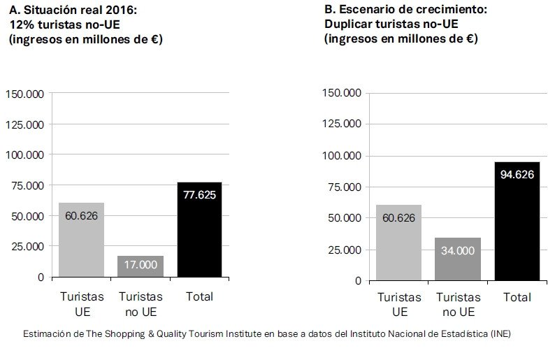 Escenario de crecimiento del turismo de calidad en España.