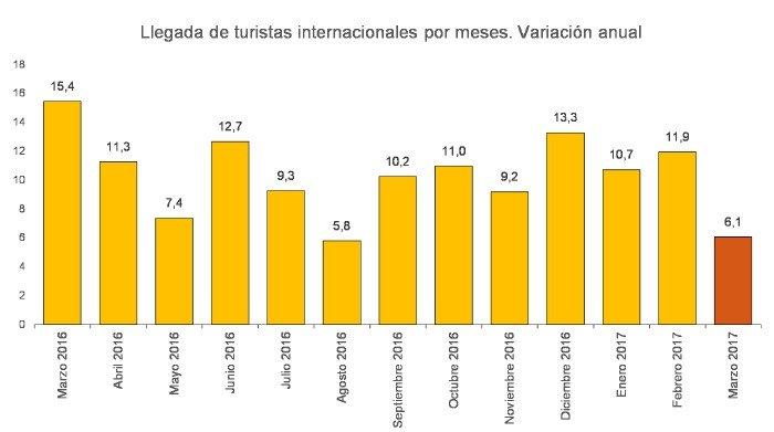 La llegada de turistas a España aumenta un 9,3% en el primer trimestre