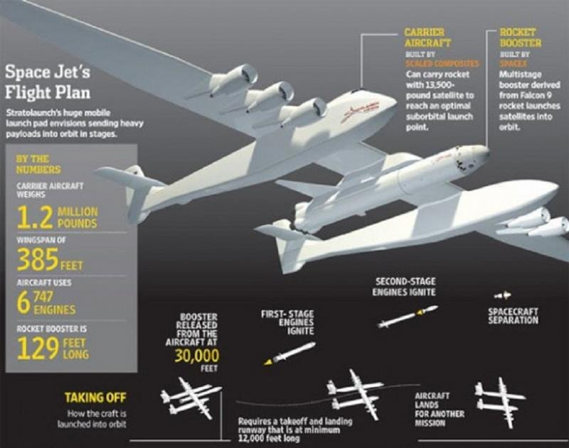 El avión más grande del mundo se prepara para despegar