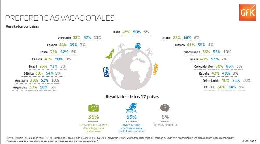 España, tercer país con mayor preferencia por las vacaciones activas