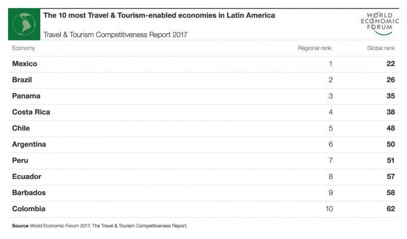 Ranking de competitividad en América Latina.