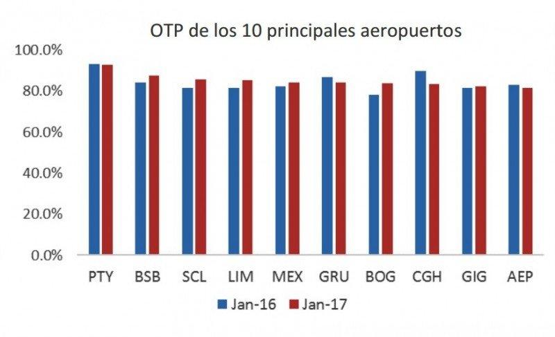 Comparativo de índices de puntualidad en 19 aeropuertos de Latinoamérica según OAG.