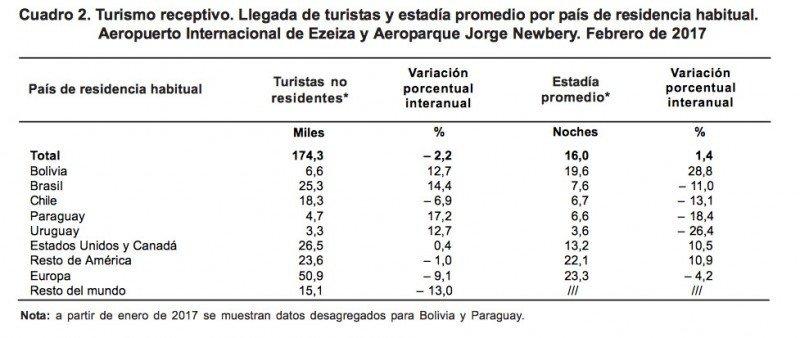 Turismo receptivo (Fuente: INDEC)