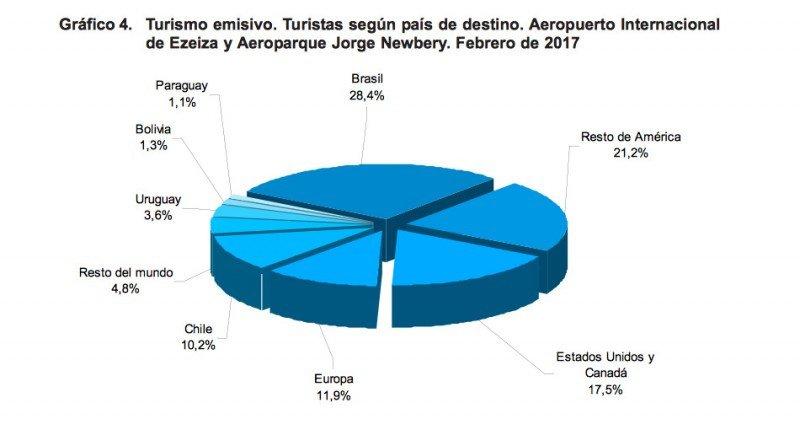 Turismo omisivo (Fuente: INDEC)