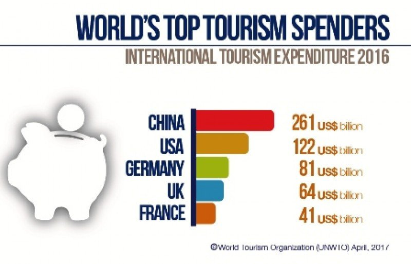 China sigue despegándose como el país cuyos turistas más gastan