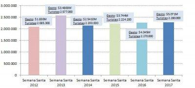 Comparativo Semana Santa 2012-2017 (Fuente: CAME).