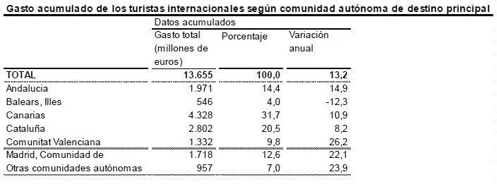 El gasto de los turistas extranjeros se incrementa un 13%