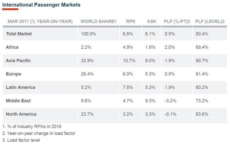 Cifras por mercados internacionales.