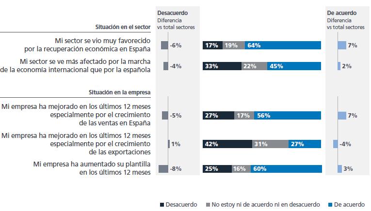 ¿Cómo son las tendencias de desarrollo del sector en los últimos 12 meses?