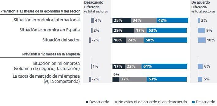 ¿Cuál es la previsión de la situación económica en los próximos 12 meses para los siguientes ámbitos…?