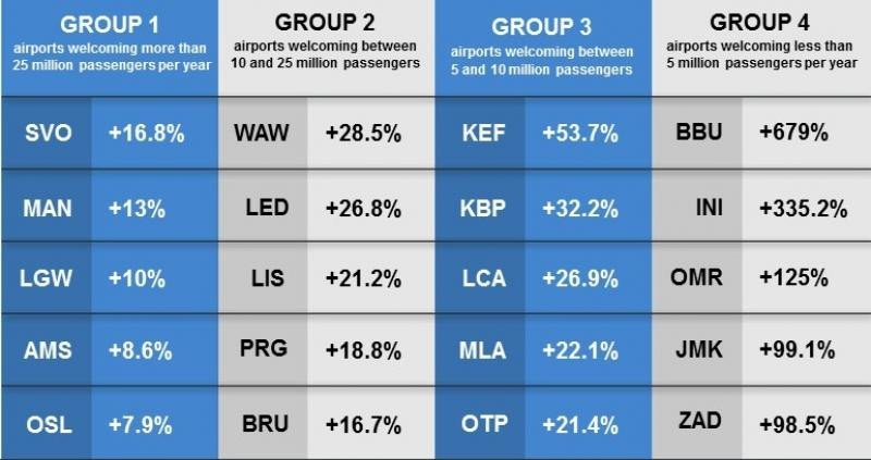 El tráfico aéreo se dispara en los aeropuertos europeos entre enero y marzo