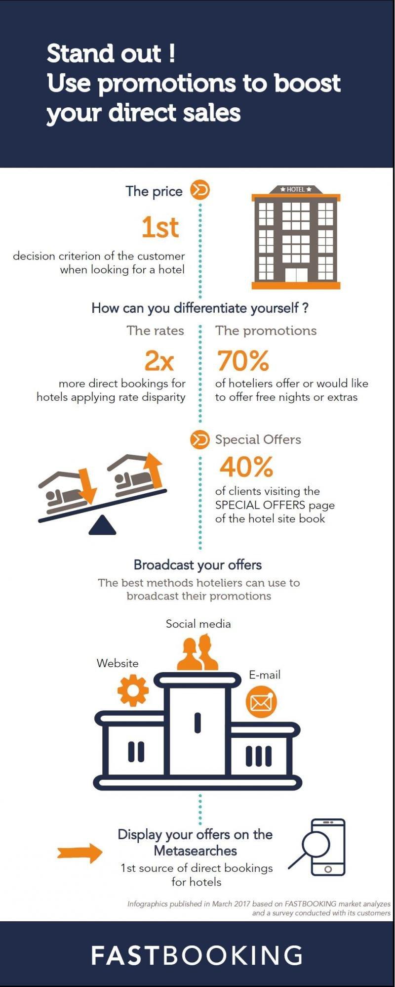 Campañas de promoción para impulsar la venta directa en los hoteles
