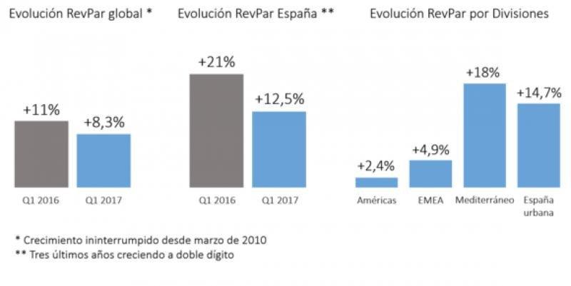 Meliá factura 420 M € en el primer trimestre, un 5% más