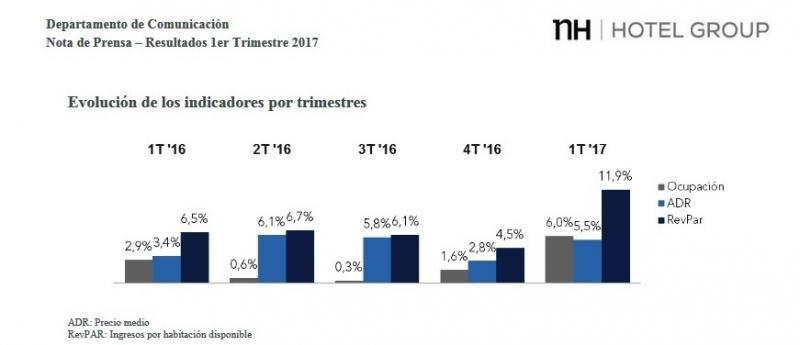 NH ingresa 328 M € en el primer trimestre, una subida de casi el 9%