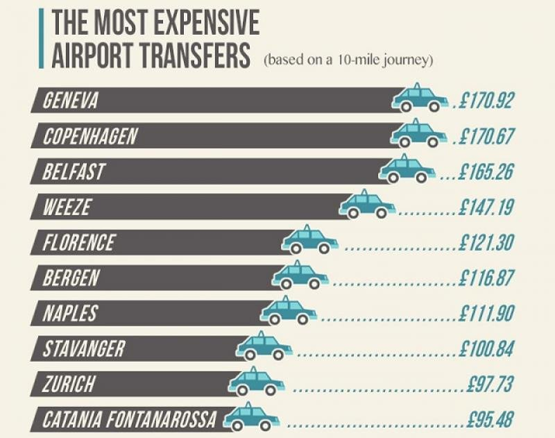 El traslado al hotel  cuesta más que el vuelo en varios destinos europeos