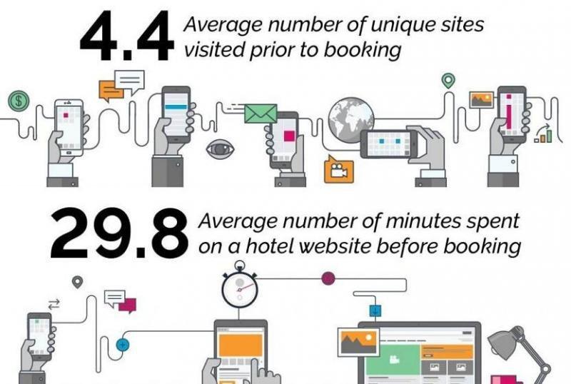 Según el estudio, los viajeros de ocio visitan una media de 4,4 webs únicas antes de reservar hotel, pero destinan una media de 29,8 minutos a explorar cada página. Imagen: Leonardo.