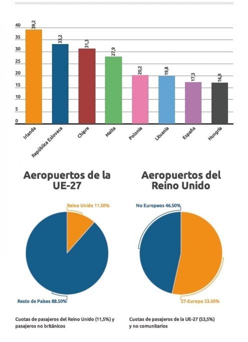 Países de la UE-27 más dependientes del tráfico de pasajeros del Reino Unido (mayor del 15%).