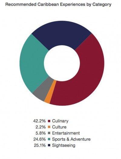 La gastronomía encabezó las categorías mejor valoradas por los turistas que visitaron en el Caribe.
