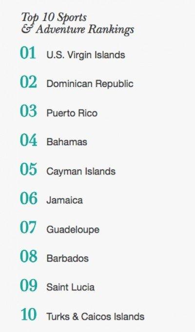 Ranking de hoteles y alojamientos.