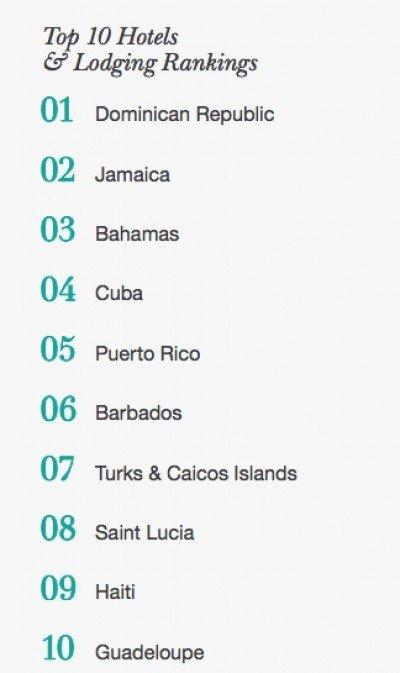Ranking de los destinos más recomendados en el Caribe en 2016