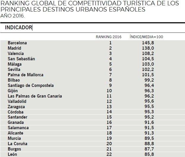 Barcelona, Madrid y Valencia lideran el índice de competitividad turística