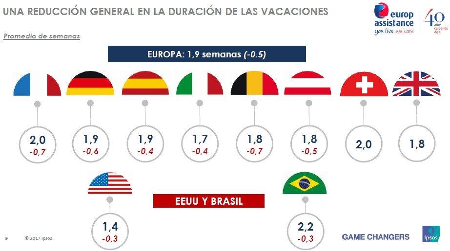Los españoles viajarán más este verano, pero reducirán su gasto y estancia