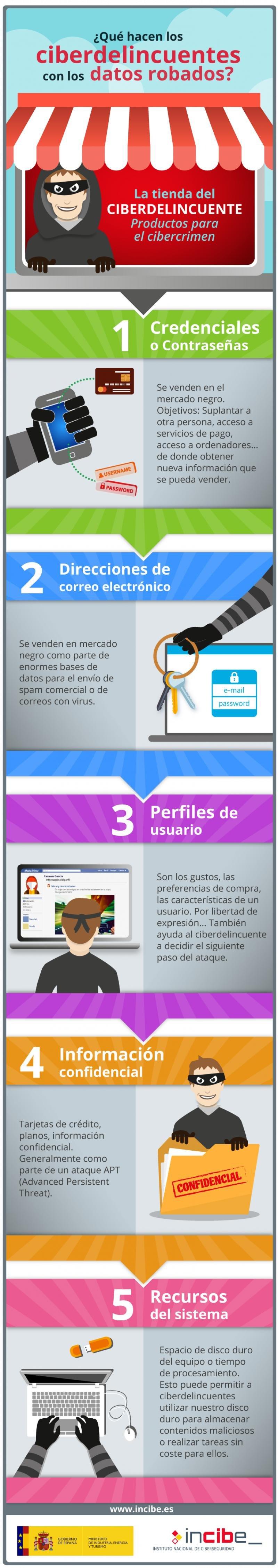 Infografía elaborada por el INCIBE. Este material forma parte del curso online sobre ciberseguridad para empresas turísticas y de ocio.