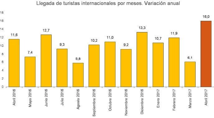 España recibió 20 millones de turistas hasta abril