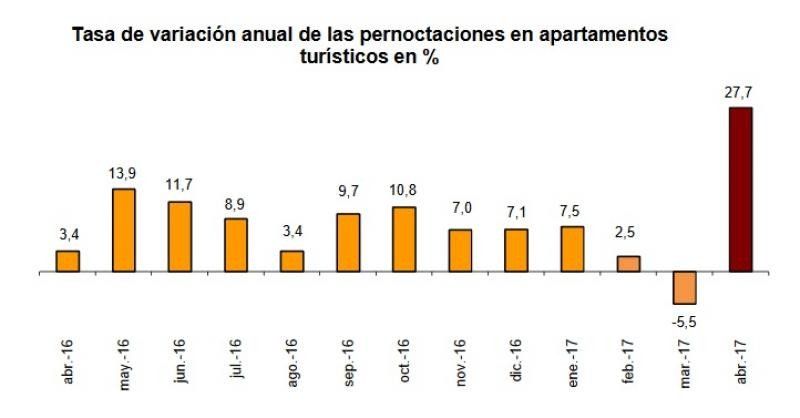 Las pernoctaciones extrahoteleras se dispararon un 41% en abril