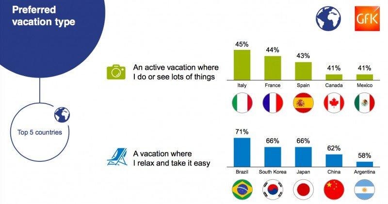 Vacaciones relajadas o activas ¿qué prefieren los turistas?