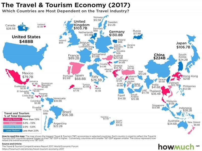 ¿Cuáles son los países que más se benefician con el turismo?